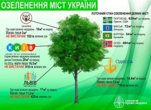 Показатель озеленения Одессы снова устарел