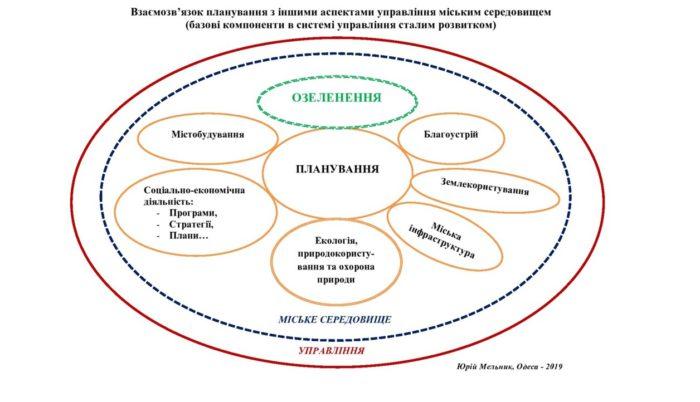 Екологізація планування – пошук змісту та визначення проблематики для мешканців великих і маленьких міст _1