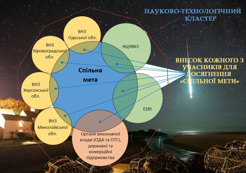 Научно-практический семинар по внедрению космических технологий в интересах развития Причерноморского региона